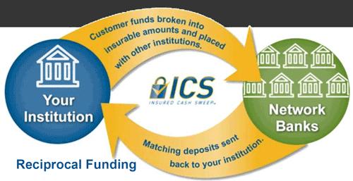 ICS Funding